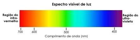 espectro de luz visivel