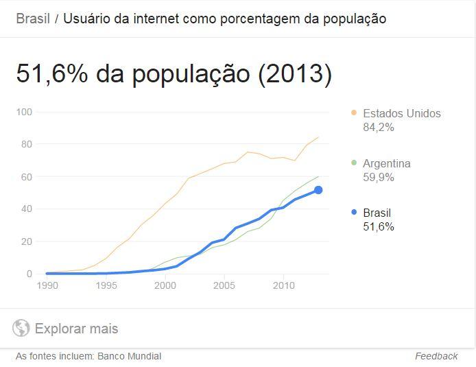 numerp percentual de usuarios de internet no brasil 51,6%
