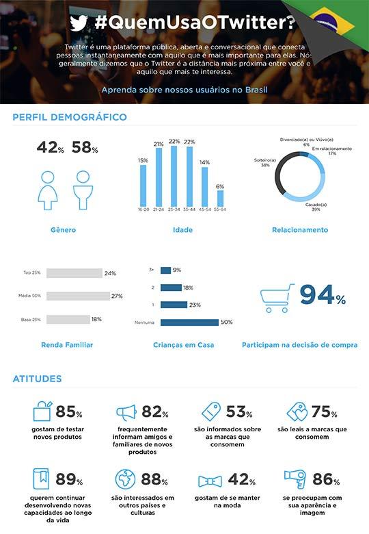 infográfico do twitter, comportamento dos usuários brasileiros - Parte 1