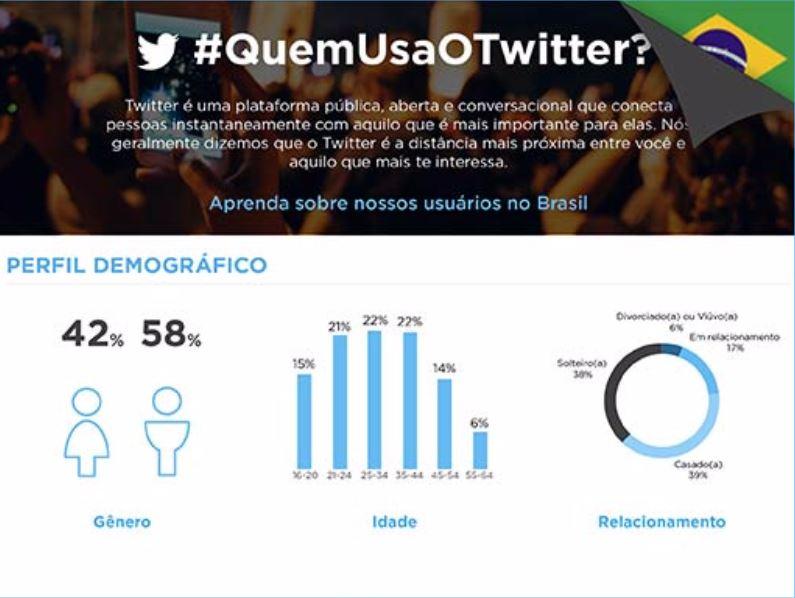 Miniatura infográfico do twitter comportamento dos usuários Brasileiros