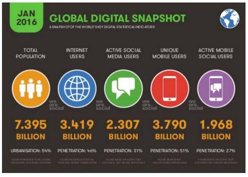 usuarios digitais no mundo