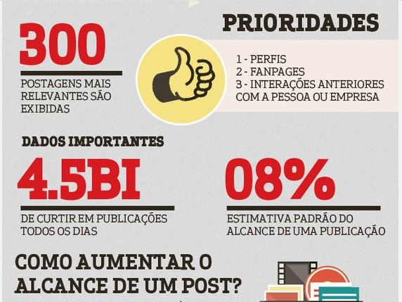 como aumentar o alcance do facebook