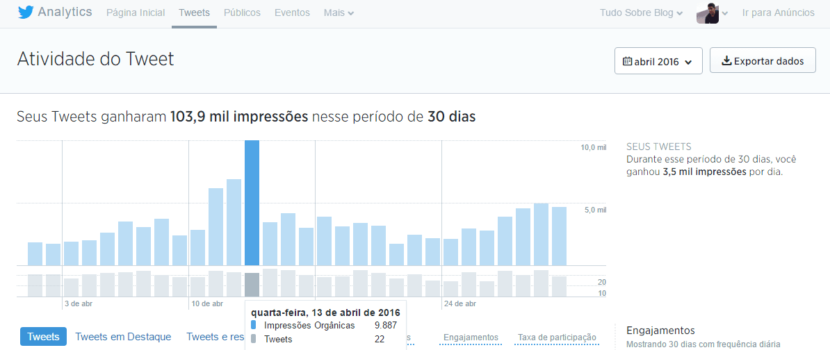 exemplo-infografico-twitter-tudo-sobre-blog-2